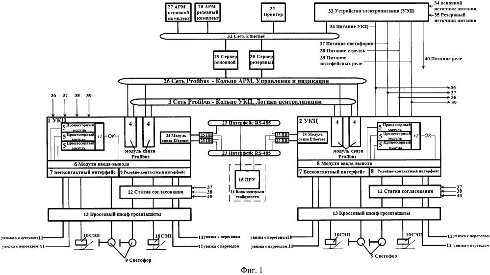 Способ восстановления движения поездов на участке железной дороги с использованием мобильного комплекса микропроцессорной системы управления стрелками и светофорами
