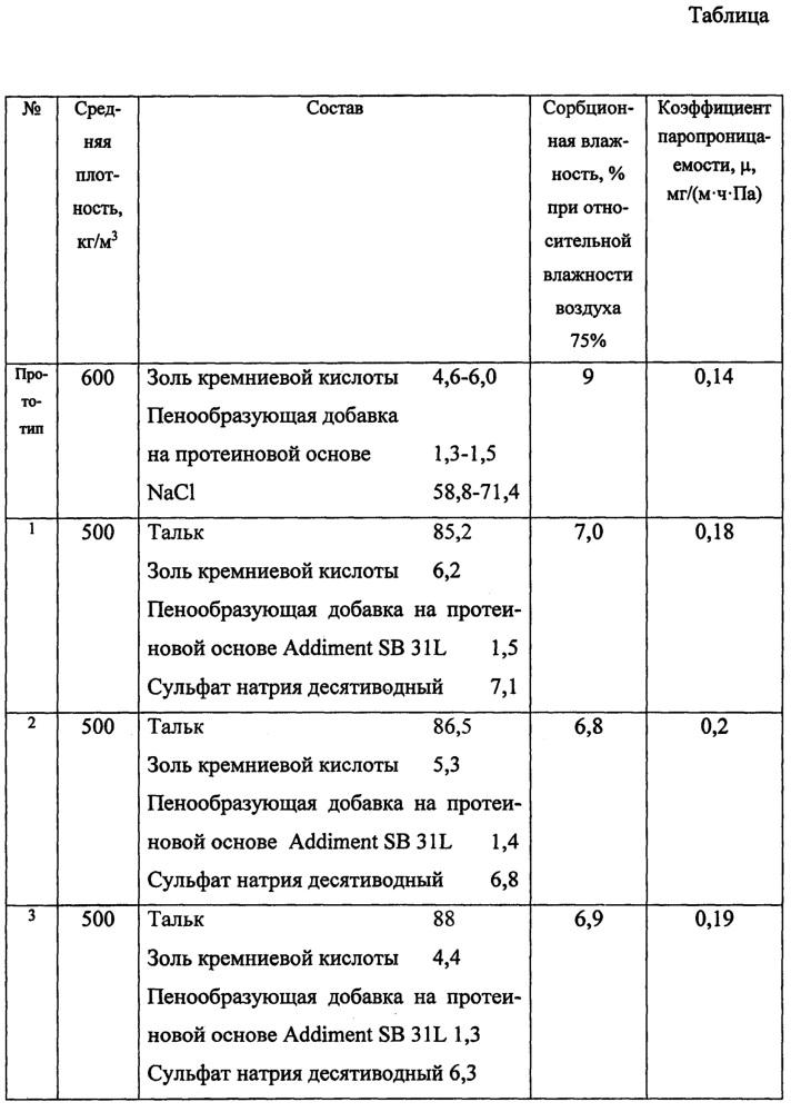 Комплексная добавка для пенобетонной смеси