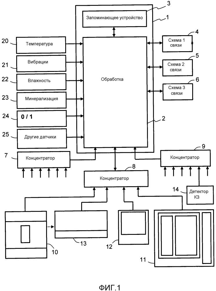 Способ и устройство обслуживания электрической установки