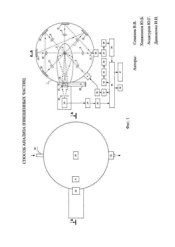 Способ анализа взвешенных частиц