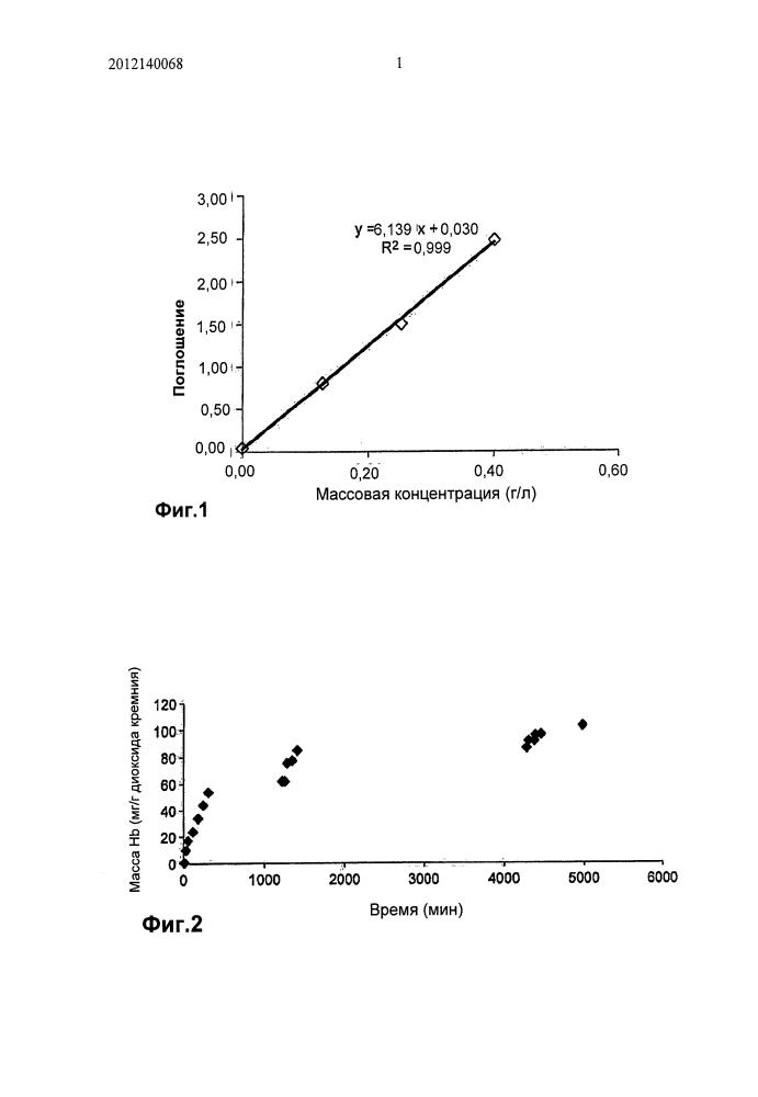 Способ регенерации ферментативного катализатора