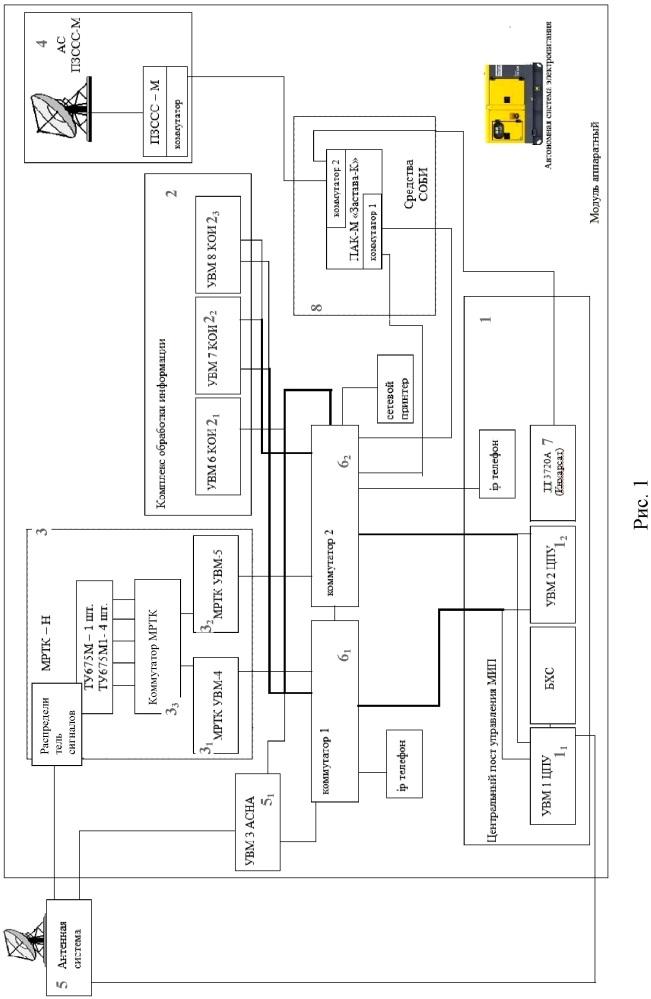 Мобильный измерительный пункт комплекса средств измерений, сбора и обработки информации от ракет-носителей и/или наземного измерительного комплекса разгонных блоков