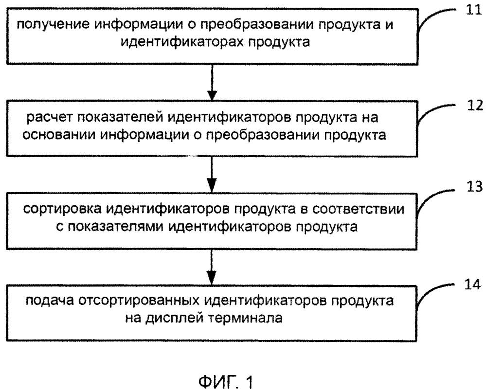 Метод и сервер для обработки идентификаторов продукта и машиночитаемый носитель данных