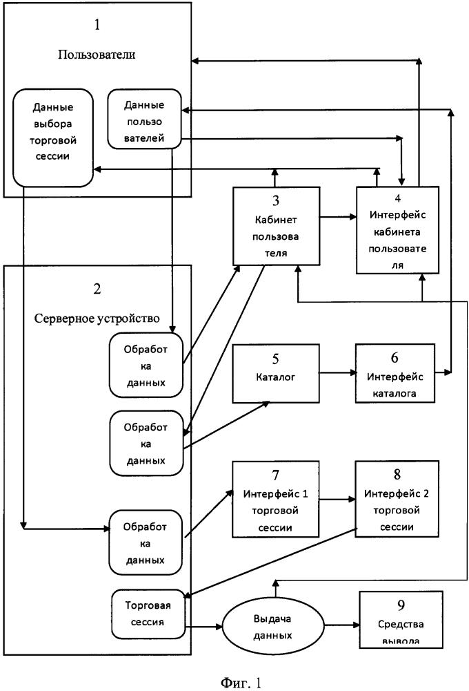 Способ обработки данных в электронной торговой системе