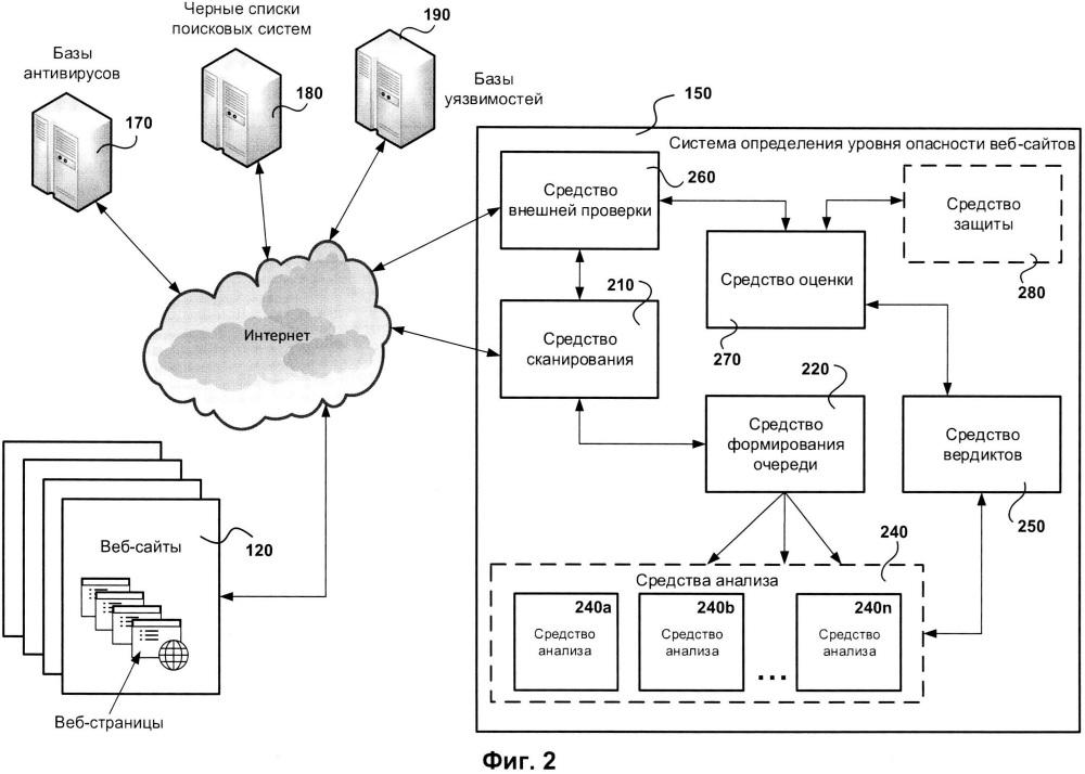 Система и способ оценки опасности веб-сайтов