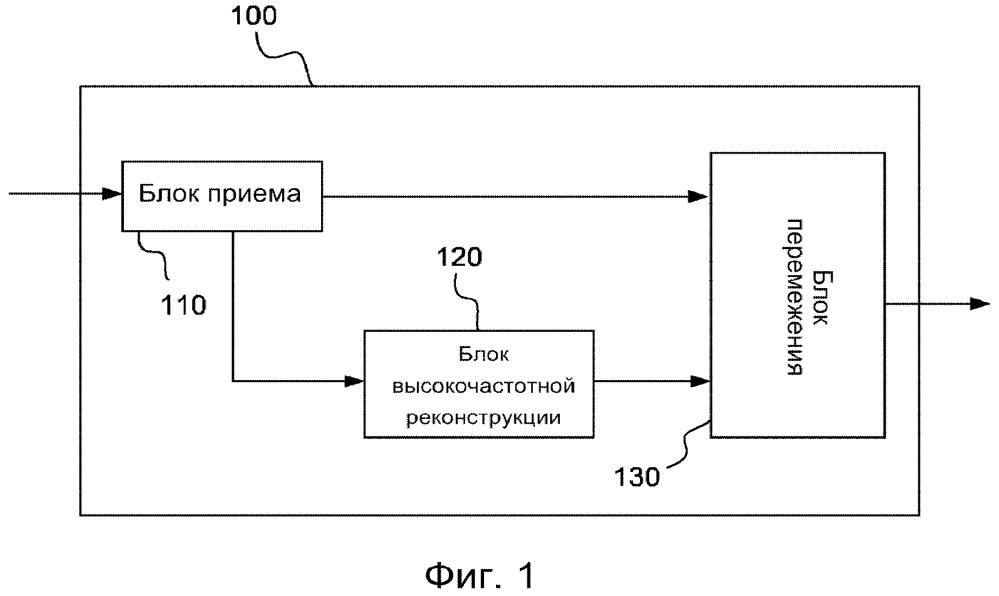 Аудиокодер и декодер для кодирования по форме волны с перемежением