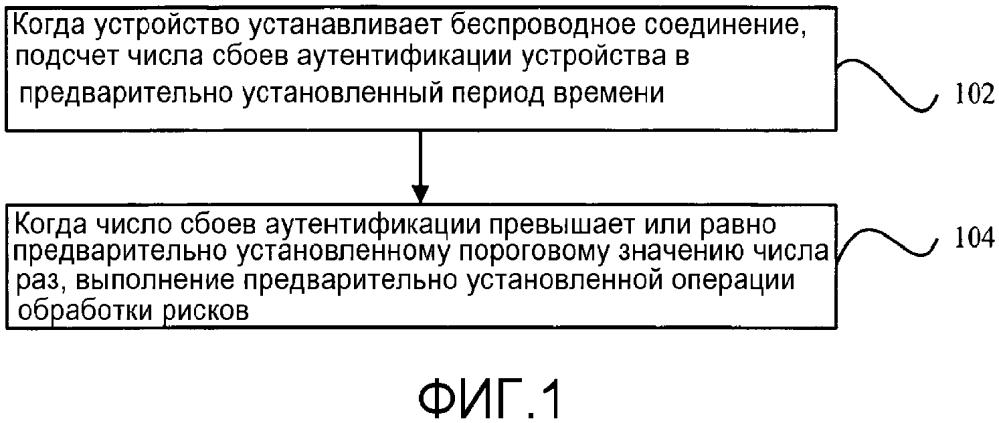 Способ, устройство и электронное устройство для управления соединениями
