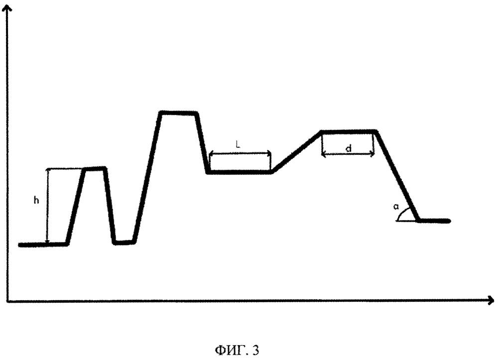 Способ биометрической идентификации личности по профилограммам папиллярного узора