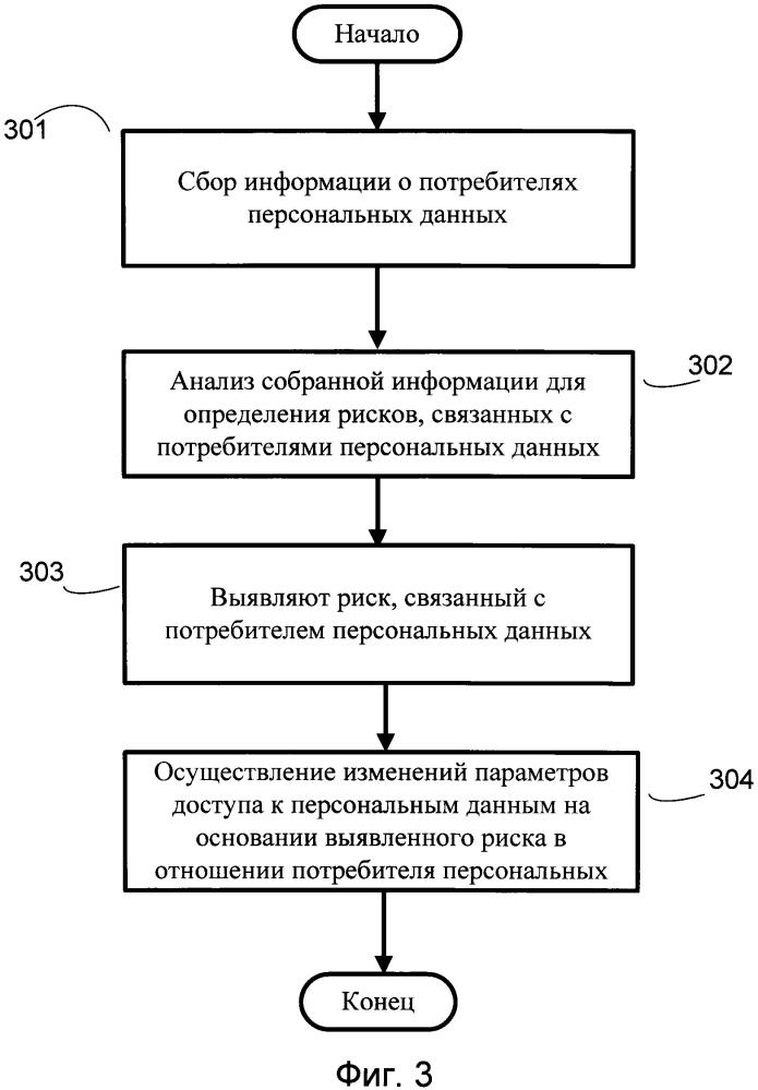 Система и способ управления доступом к персональным данным пользователя