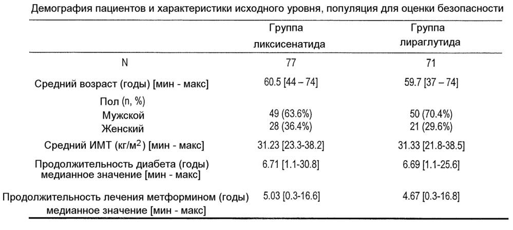 Ликсисенатид и метформин для лечения диабета типа 2