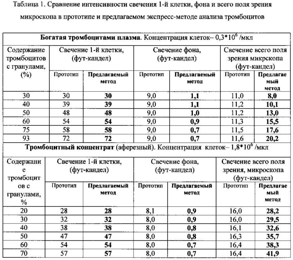 Экспресс-метод морфофункционального анализа тромбоцитов, пригодных для клинического использования