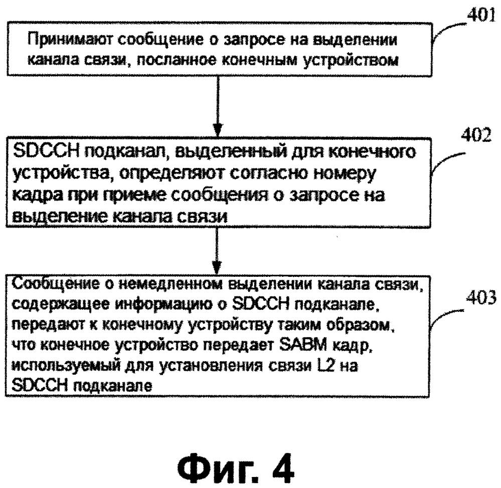 Способ и устройство для выделения канала управления