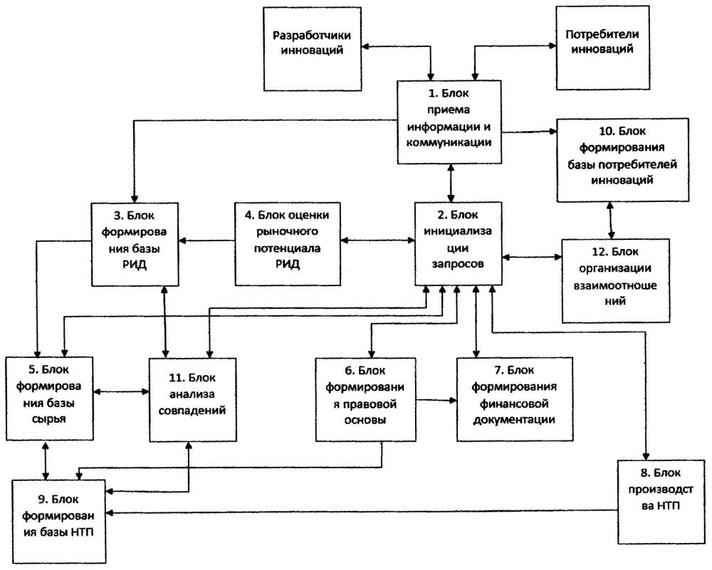 Система управления преобразованием результатов интеллектуальной деятельности в рыночный продукт и внедрения
