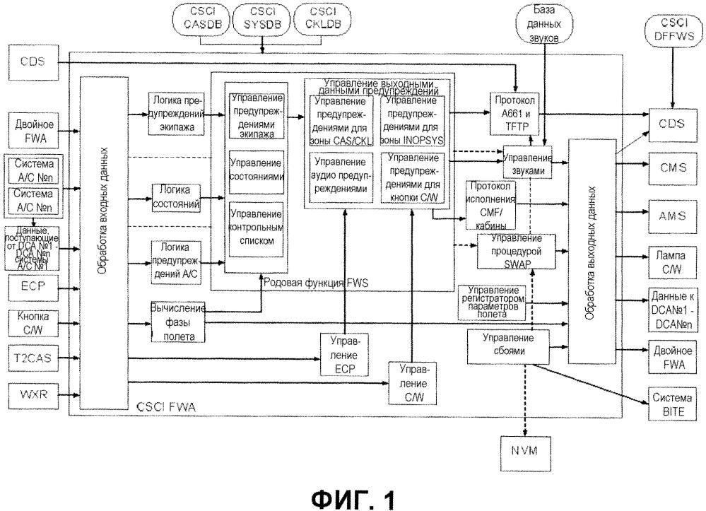 Полностью параметризуемая система управления электронными предупреждениями и процедурами, предназначенная для летательного аппарата