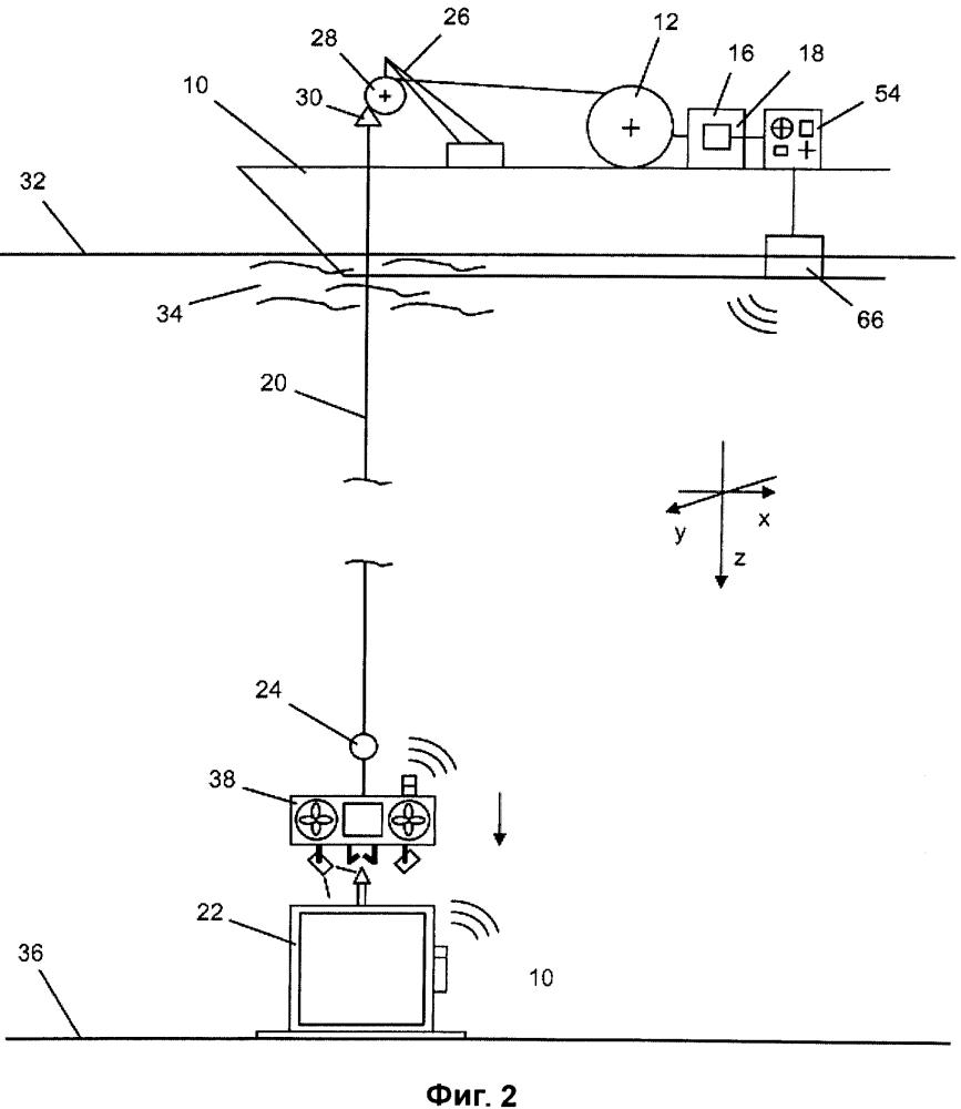Способы спуска и подъема для погружных транспортных средств и других полезных грузов