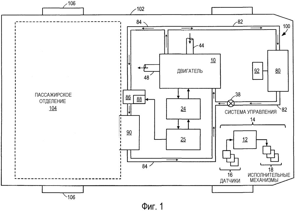 Способ поддержания температуры двигателя транспортного средства с гибридным приводом (варианты) и система поддержания температуры двигателя транспортного средства с гибридным приводом
