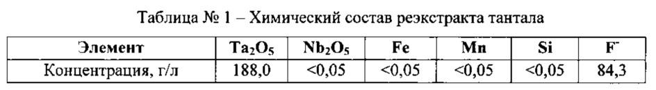 Способ получения фтортанталата калия из танталсодержащих растворов