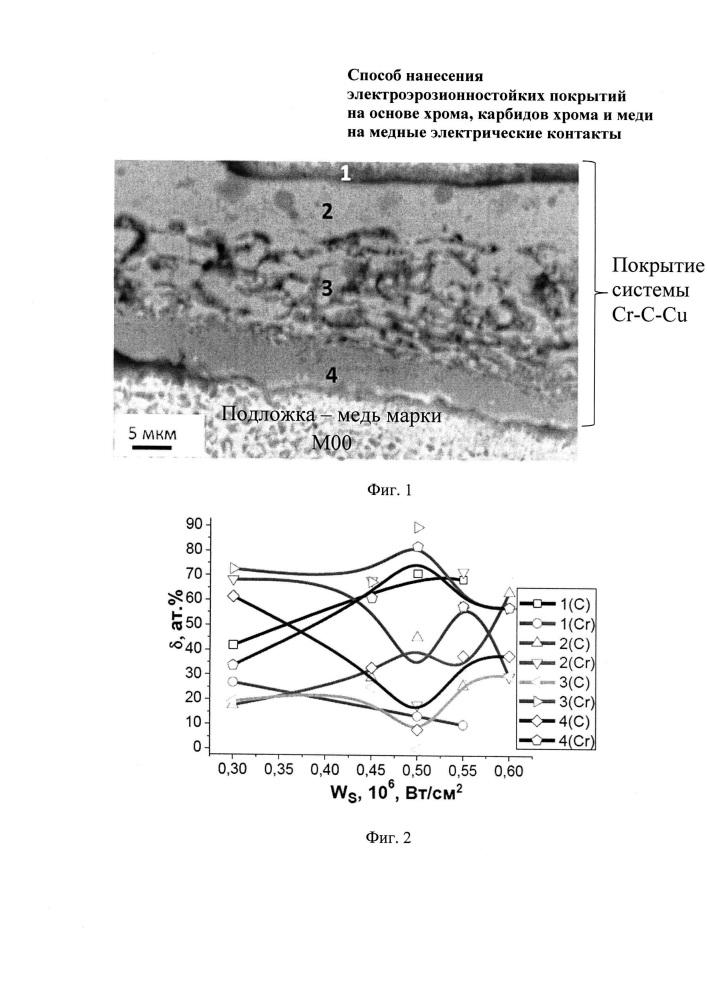Способ нанесения электроэрозионностойких покрытий на основе хрома, карбидов хрома и меди на медные электрические контакты