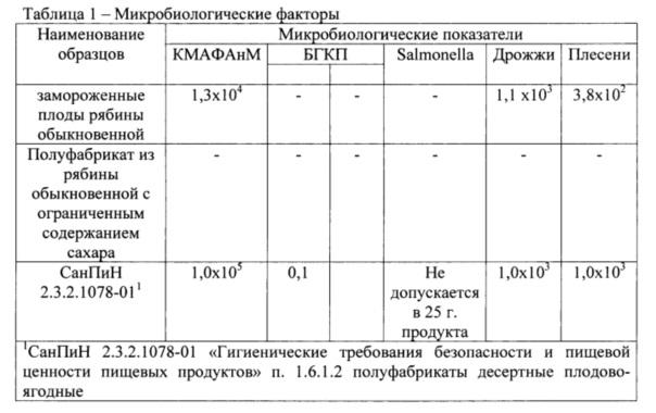 Способ получения полуфабриката из плодов рябины обыкновенной (sorbus aucuparia l)