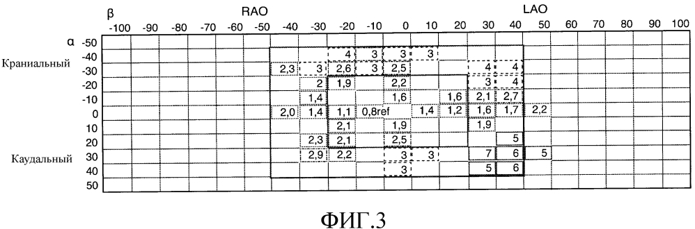 Обратная связь в реальном времени для предотвращения геометрических позиций высокой дозы с-дуги