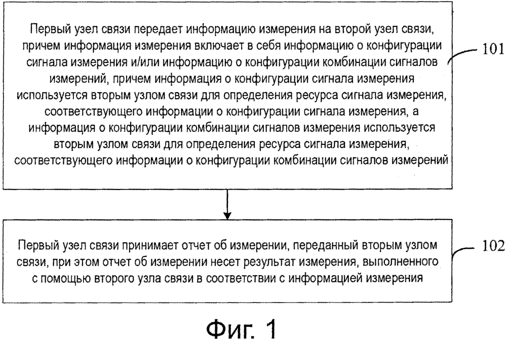 Способ измерения, способ измерения соты, устройство и узел связи