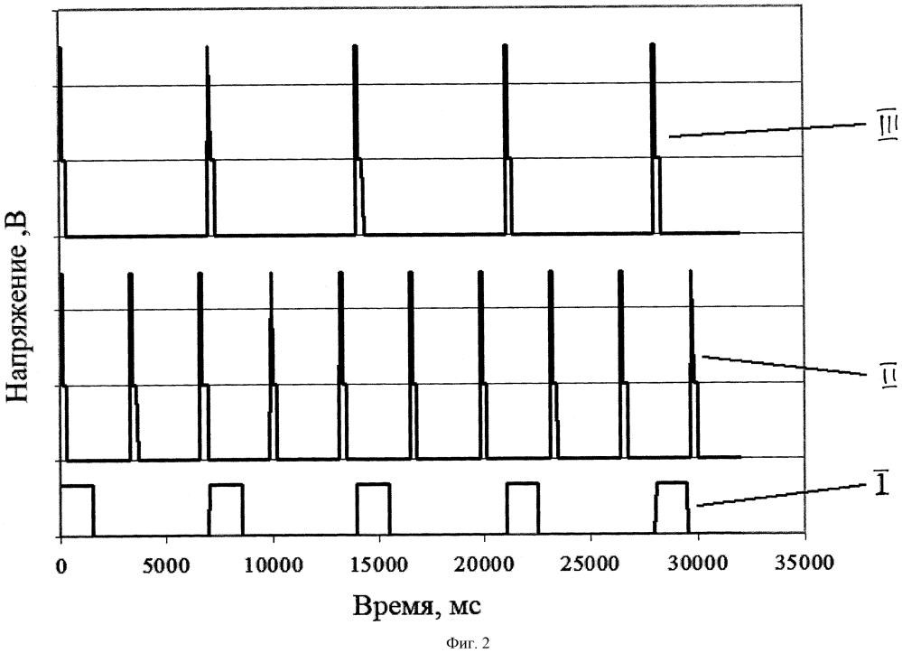 Способ измерения концентрации горючих газов и паров в воздухе термокаталитическим сенсором диффузионного типа