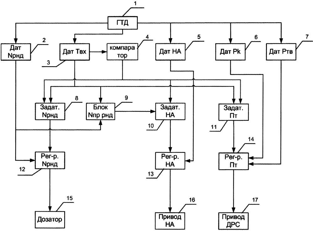 Способ регулирования авиационного турбореактивного двухконтурного двигателя