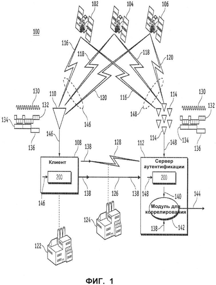 Аутентификация на основании произвольных бит в спутниковых навигационных сообщениях