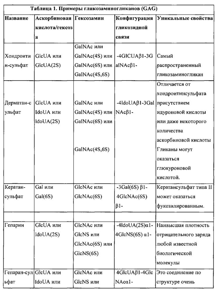 Составы кожного наполнителя, включая антиоксиданты