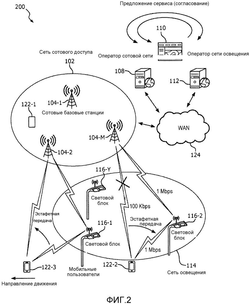 Улучшенная сеть освещения для обслуживания мобильных сотовых пользователей и способ ее работы