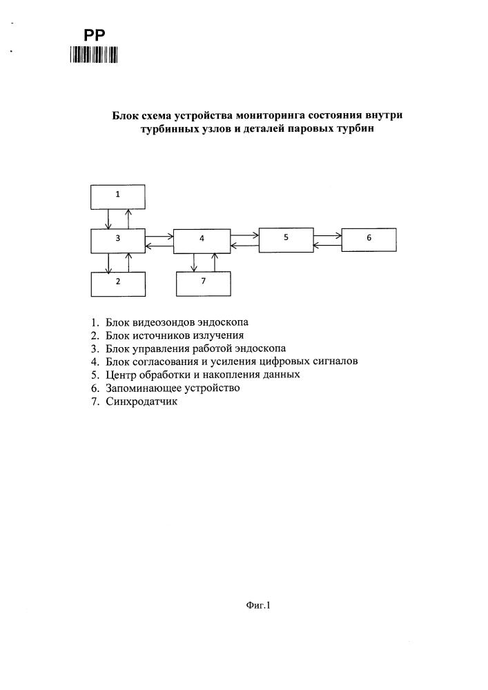 Устройство мониторинга состояния внутри турбинных узлов и деталей паровых турбин