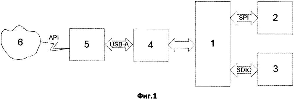 Способ и устройство облачного хранения данных с использованием съемных накопителей информации