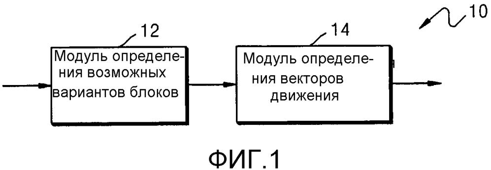 Способ и устройство для прогнозирования вектора движения для кодирования видео или декодирования видео