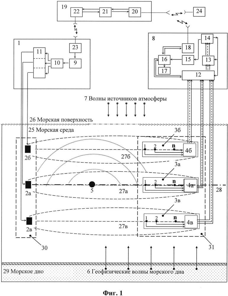 Способ гидроакустической томографии полей атмосферы, океана и земной коры различной физической природы в морской среде