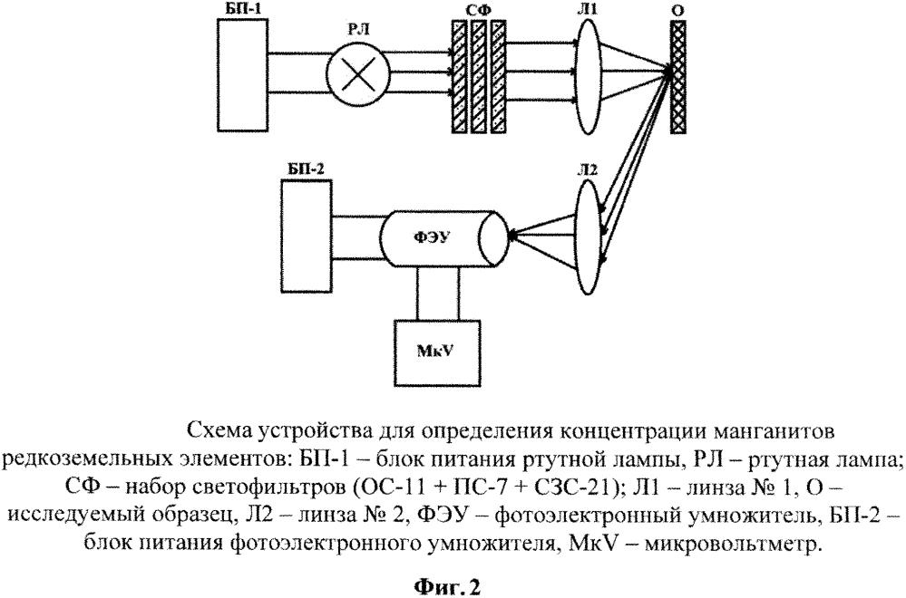 Устройство для определения концентрации манганитов редкоземельных элементов