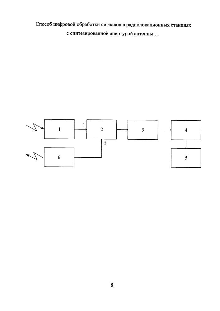Способ цифровой обработки сигналов в радиолокационных станциях с синтезированной апертурой антенны непрерывного излучения и устройство для его осуществления