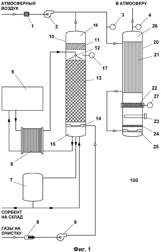 Способ и установка для очистки отходящих газов
