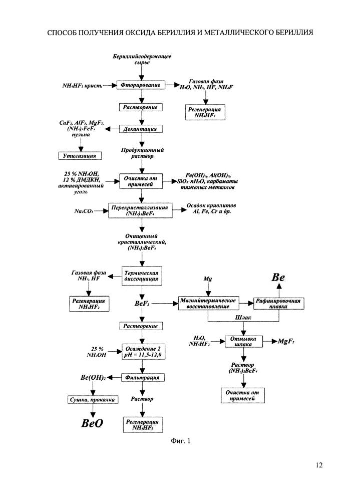 Способ получения оксида бериллия и металлического бериллия