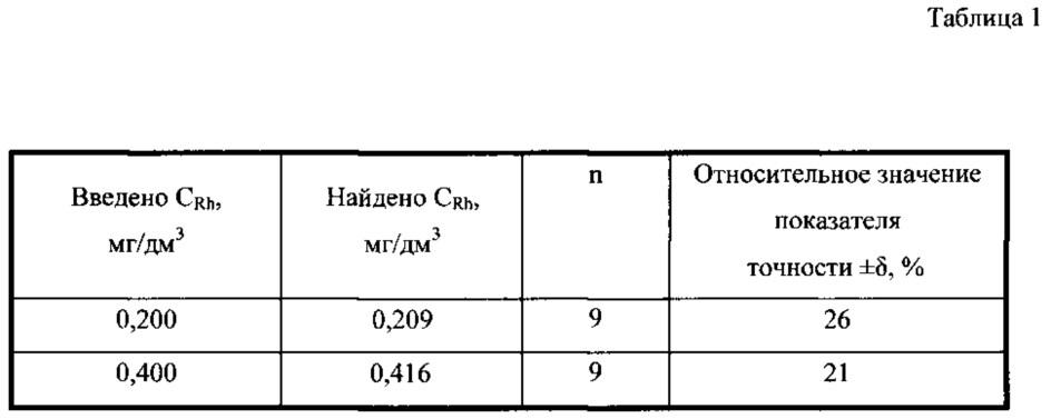 Способ определения родия(iii) в водных растворах методом инверсионной вольтамперометрии по пикам селективного электроокисления свинца(ii) из интерметаллических соединений с родием rh3pb2 и rh5pb7