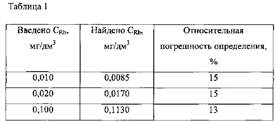 Способ определения родия в водных растворах методом инверсионной вольтамперометрии по пику селективного электроокисления висмута из интерметаллического соединения rhxbiy