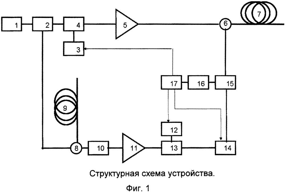 Способ измерения сдвига частоты рассеяния мандельштама-бриллюэна на длине оптического волокна