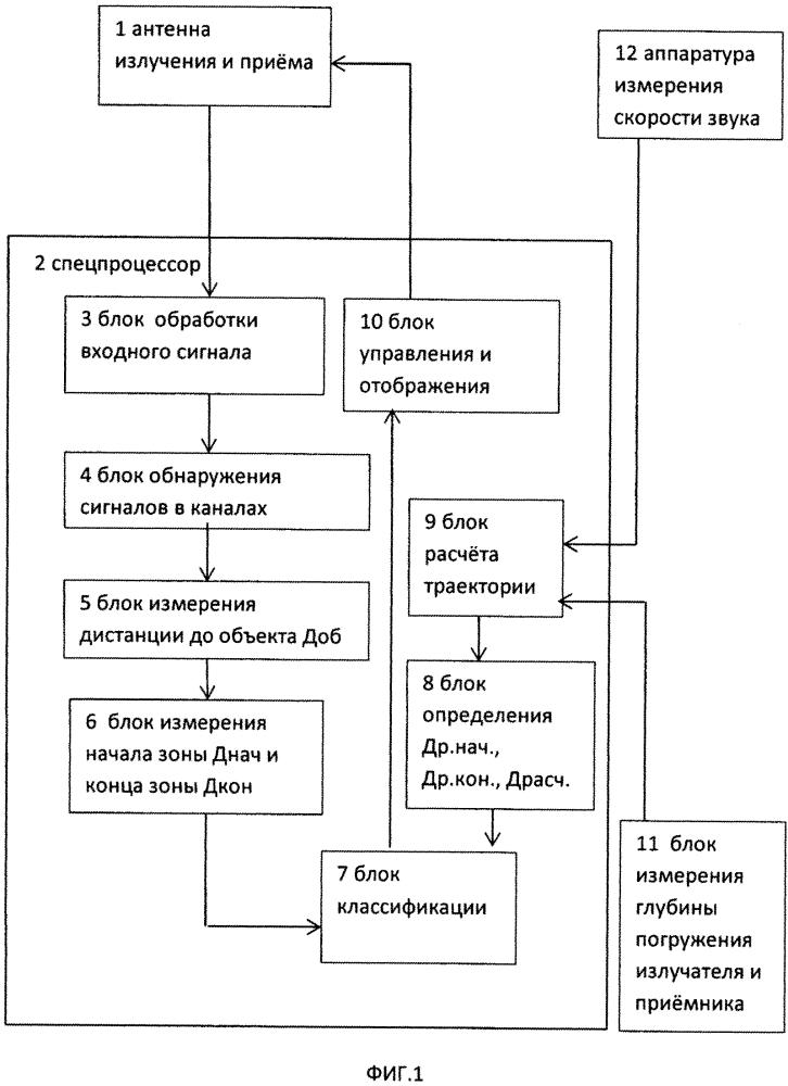 Способ классификации целей, адаптированный к гидроакустическим условиям