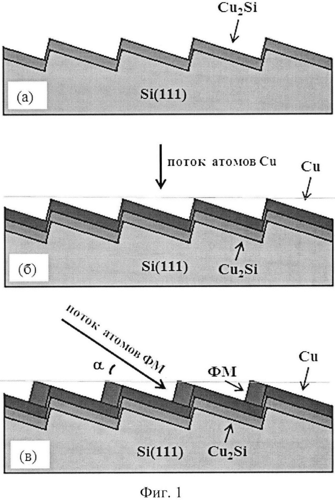 Способ формирования массива ферромагнитных нанопроволок на ступенчатой поверхности полупроводниковых подложек с буферным слоем меди