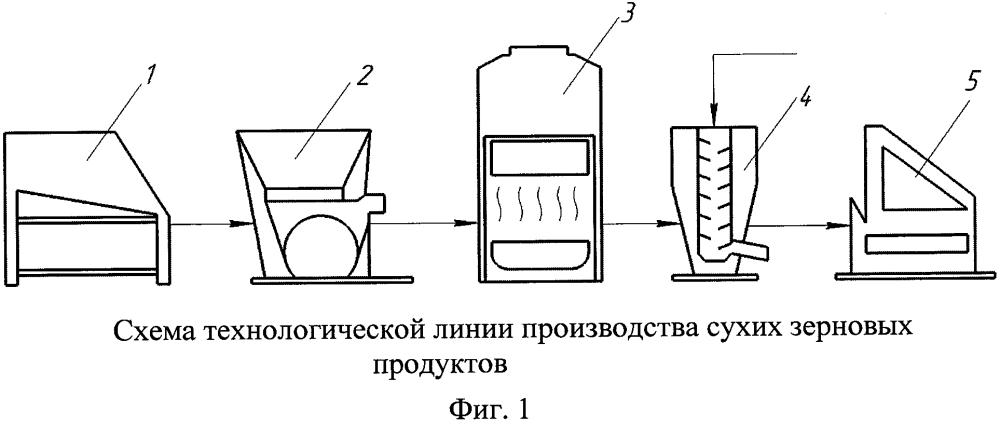 Способ производства сухих зерновых продуктов