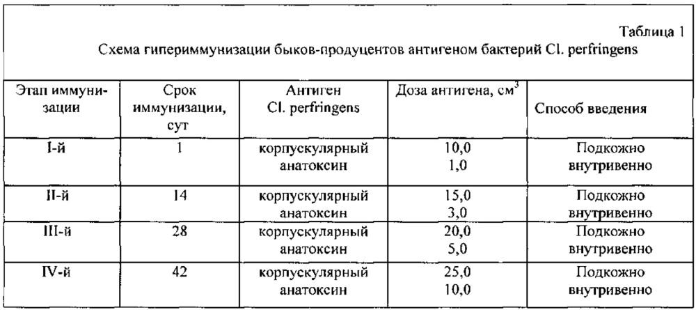 Иммуноферментная тест-система для серологической диагностики анаэробной энтеротоксемии животных и контроля напряженности поствакцинального иммунитета