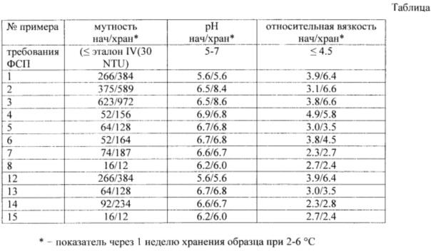 Инъекционная лекарственная форма гидрофильного конъюгата гидроксиэтилкрахмала и 2,6-диизоборнил-4-метилфенола, способ ее получения и применения для лечения сердечно-сосудистых заболеваний