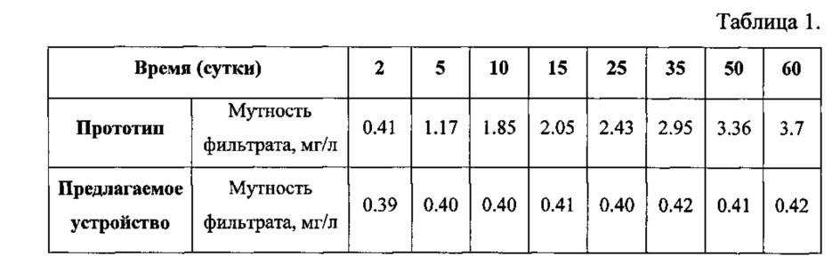 Трубчатое дренажно-распределительное устройство фильтра