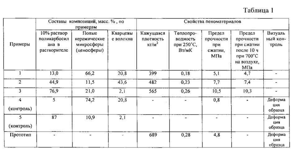 Композиция для термостойкого пеноматериала