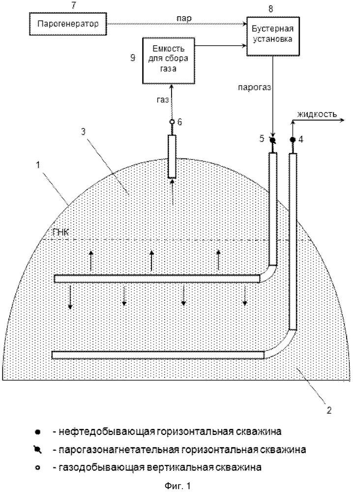 Способ разработки залежей сверхвязких нефтей с газовой шапкой