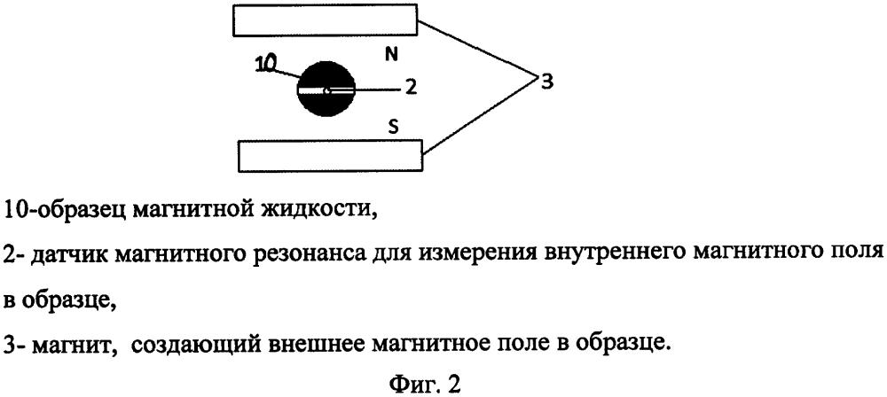 Способ измерения намагниченности магнитной жидкости